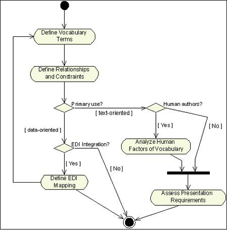 Разрабатываемая модель информационной системы продаст работу ломбарда, где-нибудь