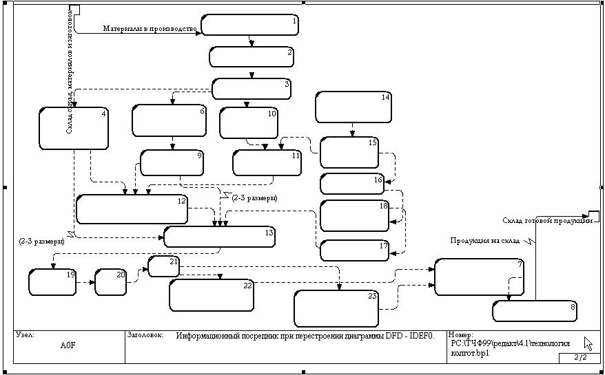 Rational Rose Диаграмма Компонентов