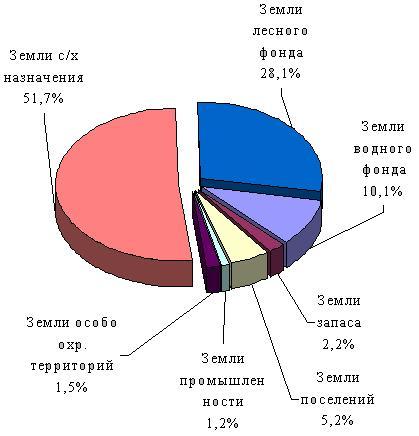 Диаграмма Связей Программа